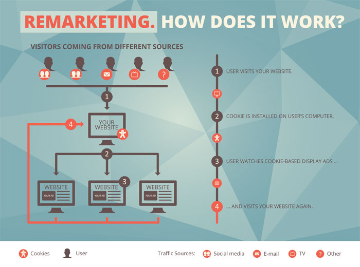 all-about-remarketing